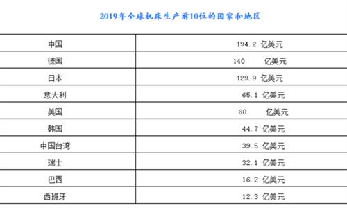 2019年全球机床行业概况
