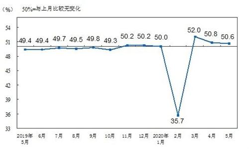 2020年5月中国PMI为50.6%