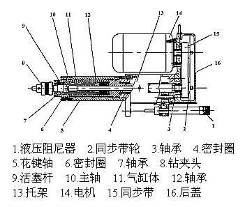 气动钻孔动力头结构示意图