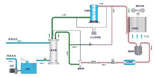 通过压缩机的作用使热量带到翅片式冷凝器,再由散热风扇散失到外界的