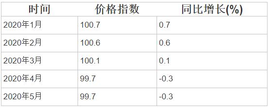 1-5月金属加工机械制造工业生产者出厂价格指数统计分析